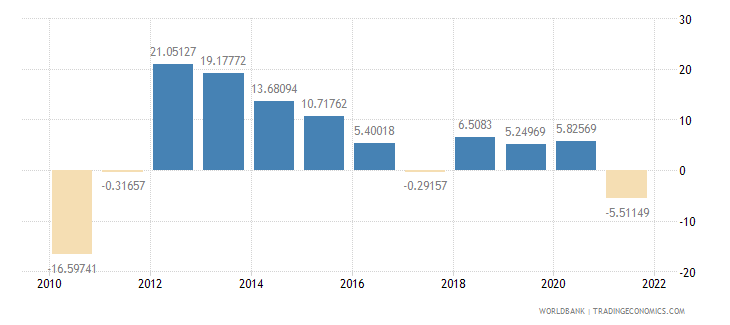 mongolia agriculture value added annual percent growth wb data