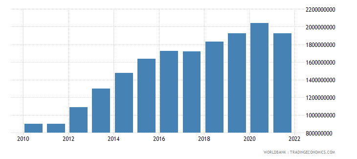 mongolia agriculture value added constant 2000 us dollar wb data
