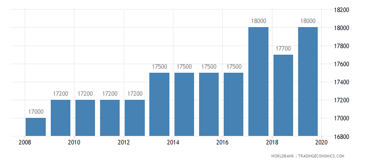 mongolia armed forces personnel total wb data