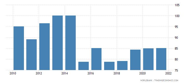 mongolia bank concentration percent wb data