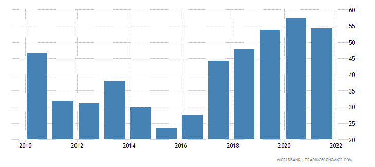 mongolia bank liquid reserves to bank assets ratio percent wb data
