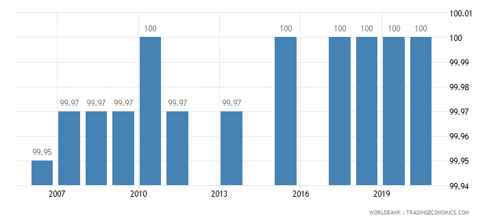 mongolia binding coverage manufactured products percent wb data
