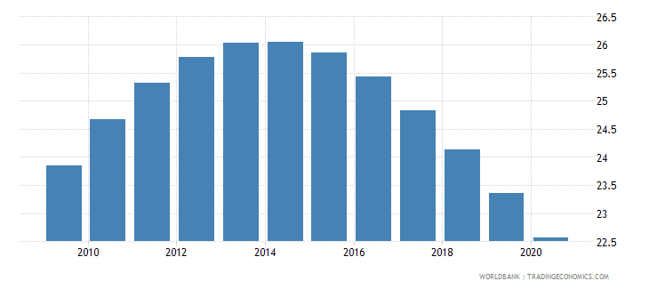mongolia birth rate crude per 1 000 people wb data