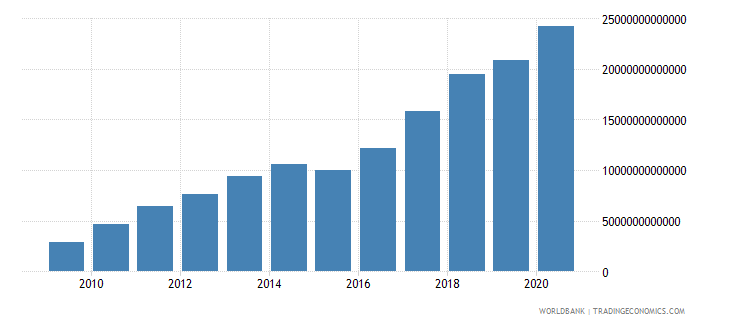 mongolia broad money current lcu wb data
