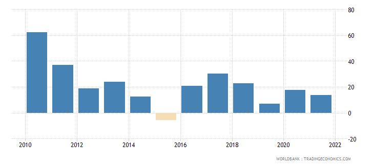 mongolia broad money growth annual percent wb data