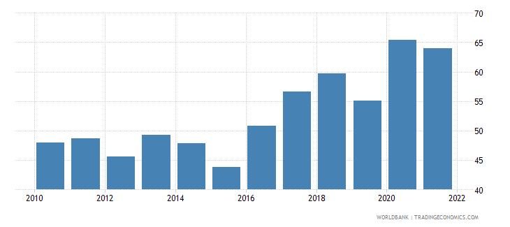 mongolia broad money percent of gdp wb data