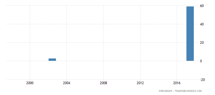 mongolia capital expenditure as percent of total expenditure in tertiary public institutions percent wb data