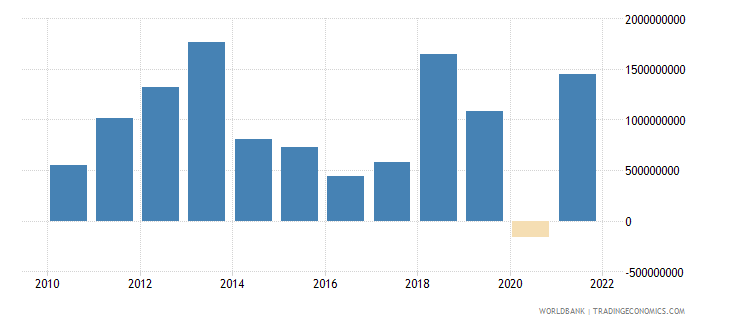 mongolia changes in inventories us dollar wb data