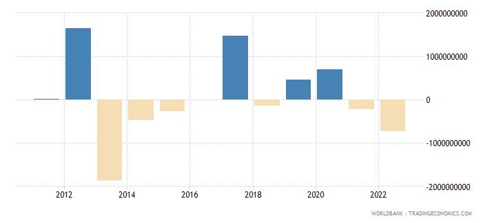 mongolia changes in net reserves bop us dollar wb data