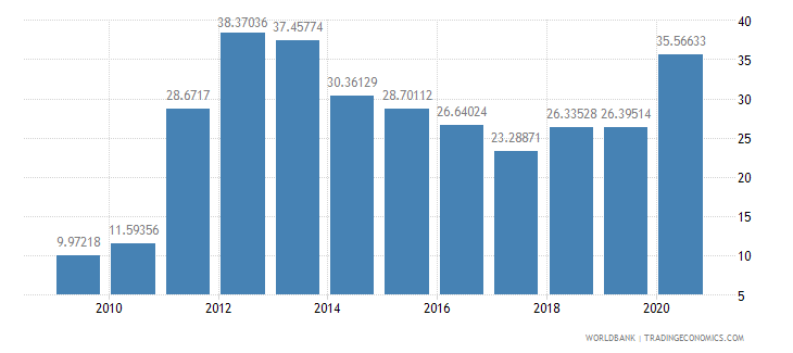 mongolia communications computer etc percent of service exports bop wb data