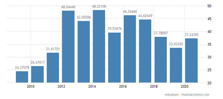 mongolia communications computer etc percent of service imports bop wb data