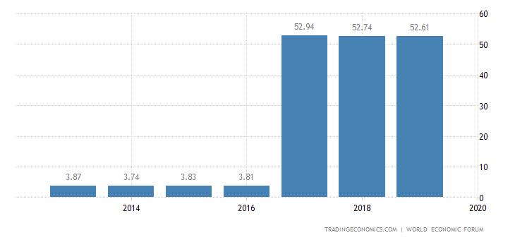 Mongolia Competitiveness Index