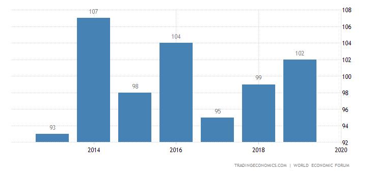 Mongolia Competitiveness Rank