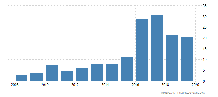 mongolia consolidated foreign claims of bis reporting banks to gdp percent wb data