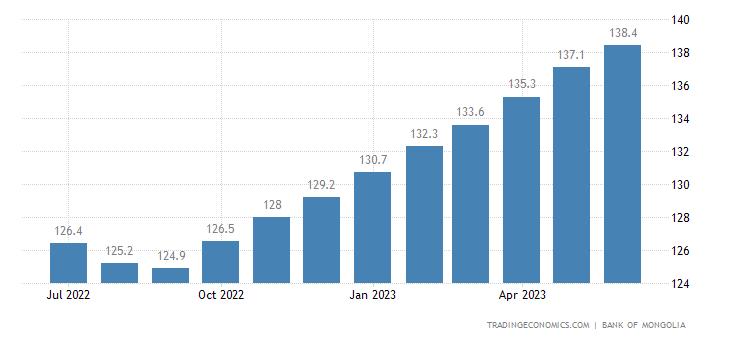 Mongolia General Consumer Price Index Cpi