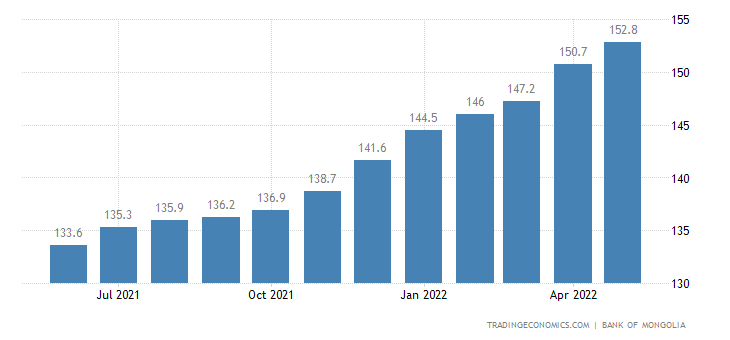 Mongolia General Consumer Price Index Cpi