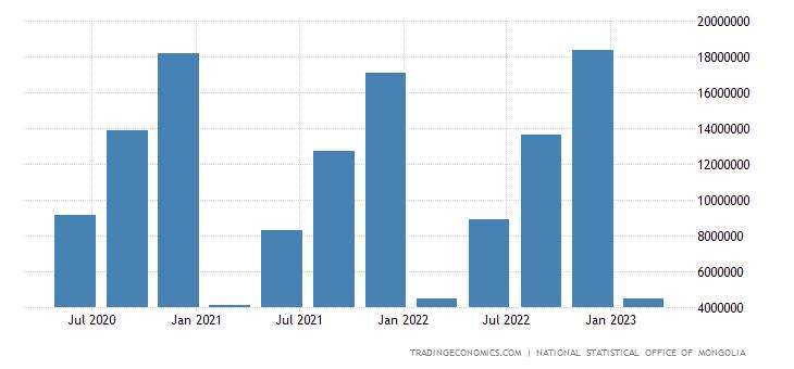 Mongolia Consumer Spending