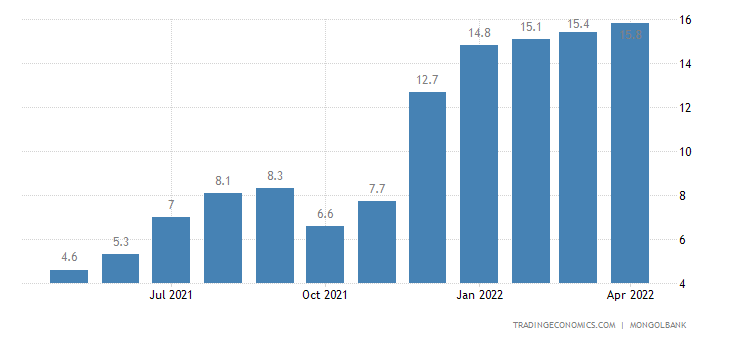 Mongolia Core Inflation Rate