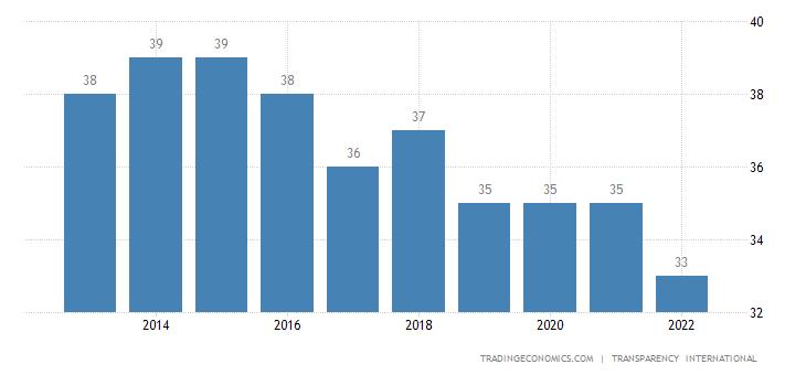 Mongolia Corruption Index