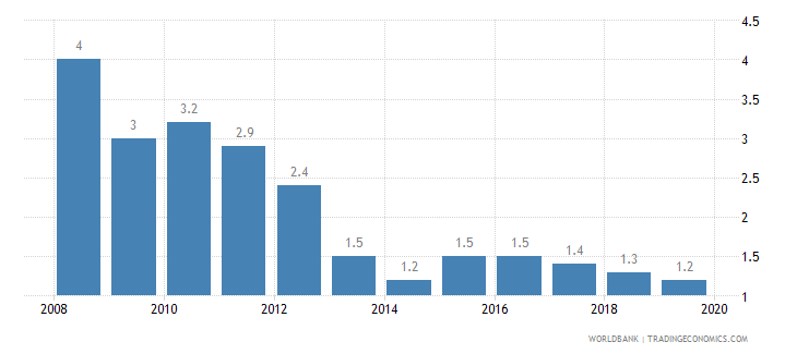 mongolia cost of business start up procedures percent of gni per capita wb data