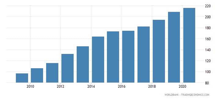 mongolia cpi price nominal wb data