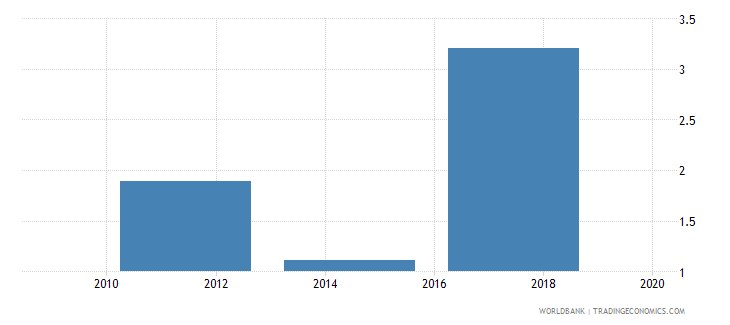 mongolia credit card percent age 15 wb data