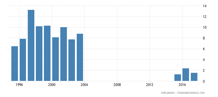 mongolia cumulative drop out rate to the last grade of primary education female percent wb data
