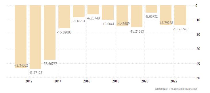 mongolia current account balance percent of gdp wb data