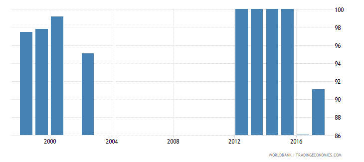 mongolia current education expenditure total percent of total expenditure in public institutions wb data