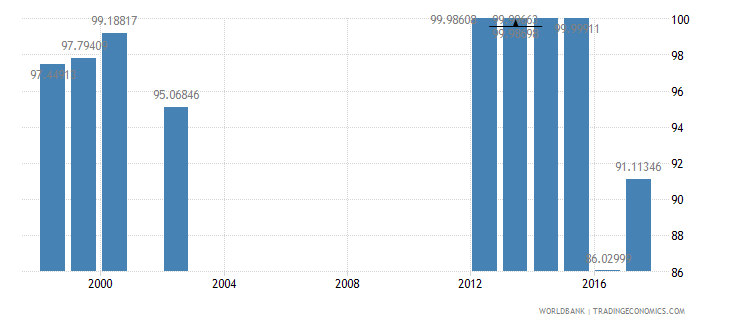 mongolia current expenditure as percent of total expenditure in public institutions percent wb data