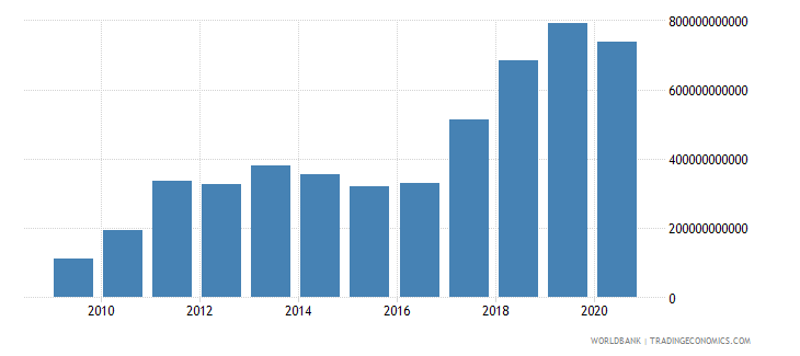 mongolia customs and other import duties current lcu wb data