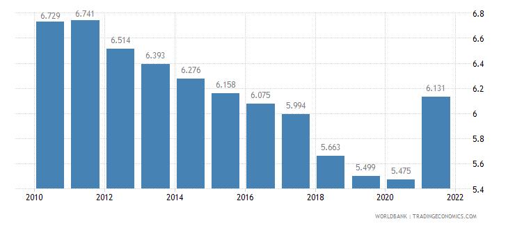 mongolia death rate crude per 1 000 people wb data