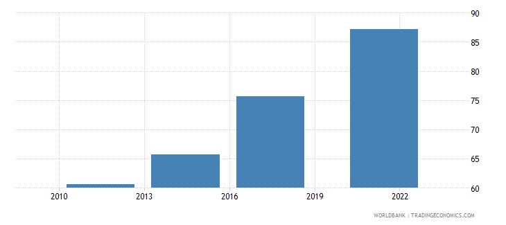 mongolia debit card percent age 15 wb data