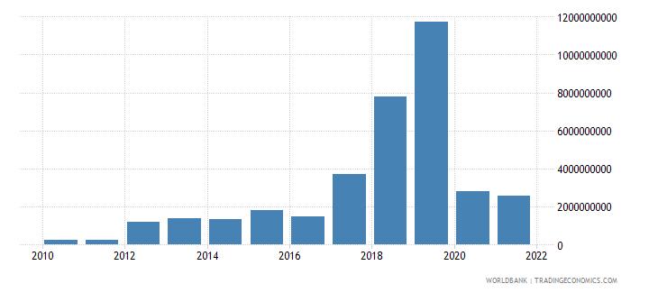 mongolia debt service on external debt total tds us dollar wb data