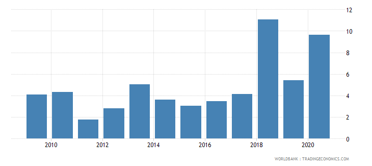 mongolia debt service ppg and imf only percent of exports excluding workers remittances wb data