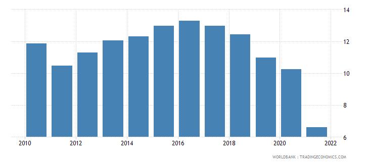 mongolia deposit interest rate percent wb data