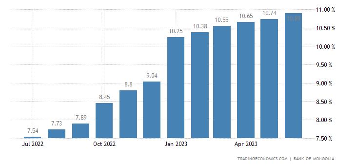 Deposit Interest Rate in Mongolia