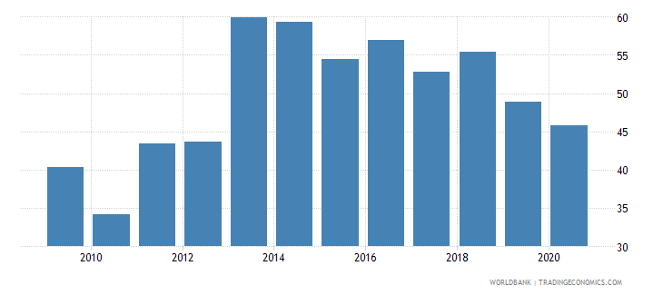mongolia domestic credit to private sector percent of gdp wb data
