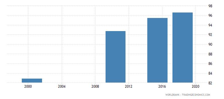 mongolia elderly literacy rate population 65 years female percent wb data