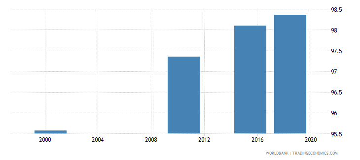 mongolia elderly literacy rate population 65 years male percent wb data