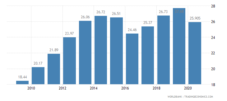 mongolia employees industry male percent of male employment wb data