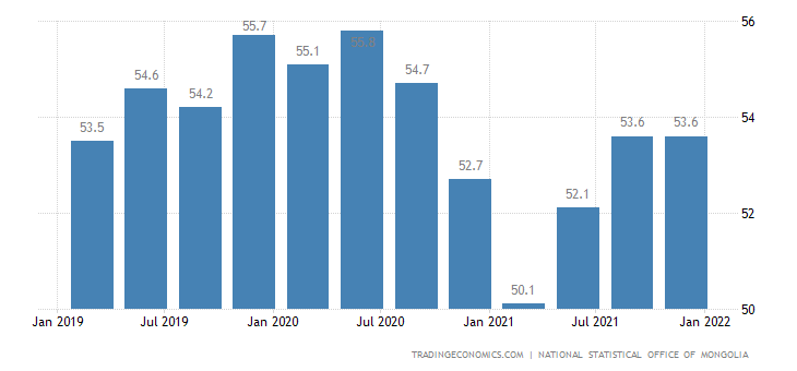Mongolia Employment Rate