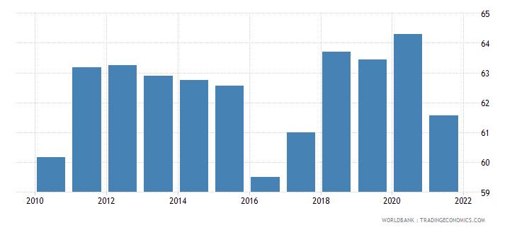 mongolia employment to population ratio 15 male percent national estimate wb data