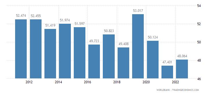 mongolia employment to population ratio 15 plus  female percent wb data