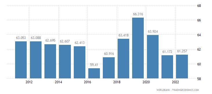 mongolia employment to population ratio 15 plus  male percent wb data