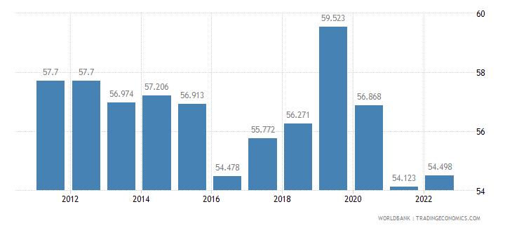 mongolia employment to population ratio 15 plus  total percent wb data