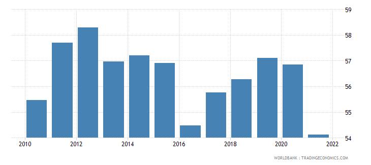 mongolia employment to population ratio 15 total percent national estimate wb data