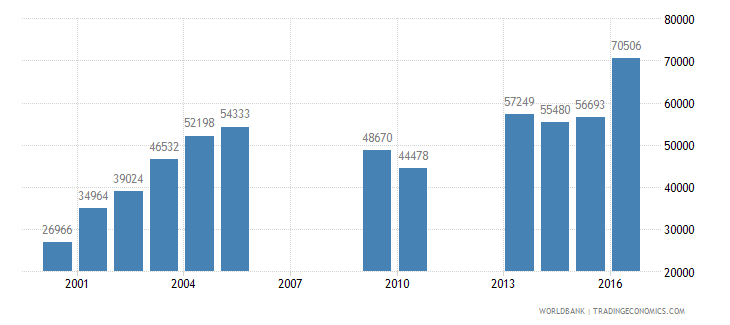 mongolia enrolment in upper secondary education public institutions female number wb data