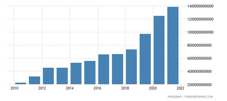 mongolia expense current lcu wb data