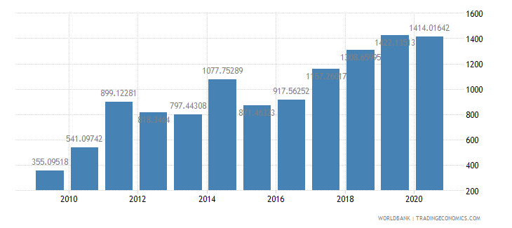 mongolia export value index 2000  100 wb data